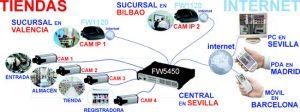 requisitos para instalar camaras de vigilancia